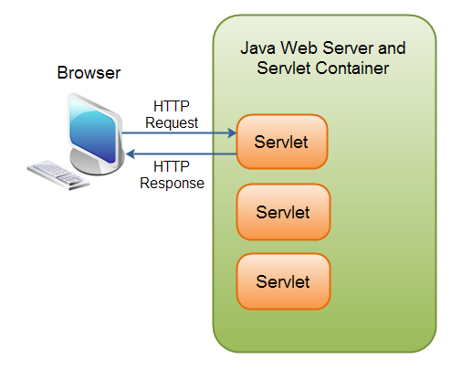 Servlets Overview in Java