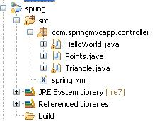 shows the directory structure created by Eclipse IDE: