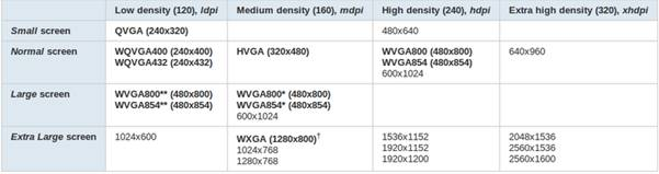 Representing the parameters for various screen resolutions provided by Google
