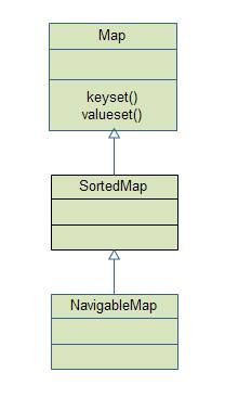 Map Interface hierarchy