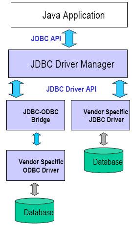 JDBC Explanation